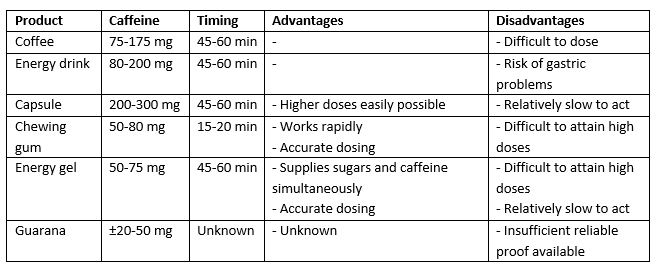 Cafeïne Tabel