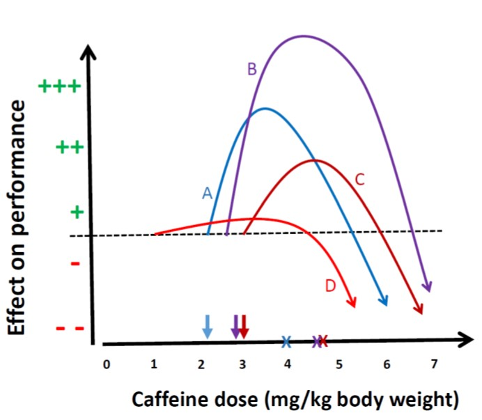 Figuur 1: dose-response curve for caffeine and exercise performance for 4 virtual individuals (A, B, C,D).